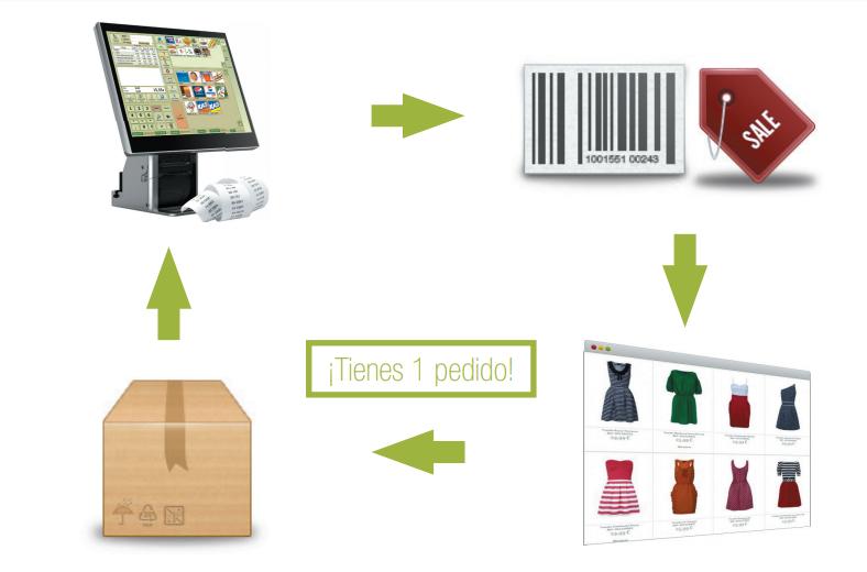 Sincronización TPV con tienda online